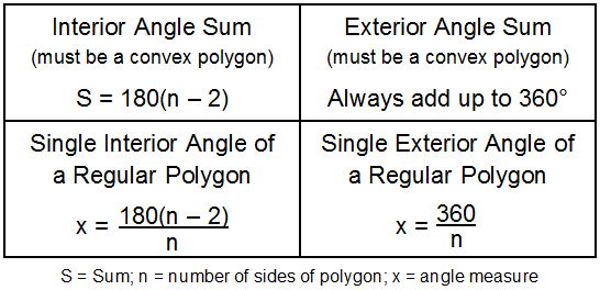 Picture of the polygon angle equations